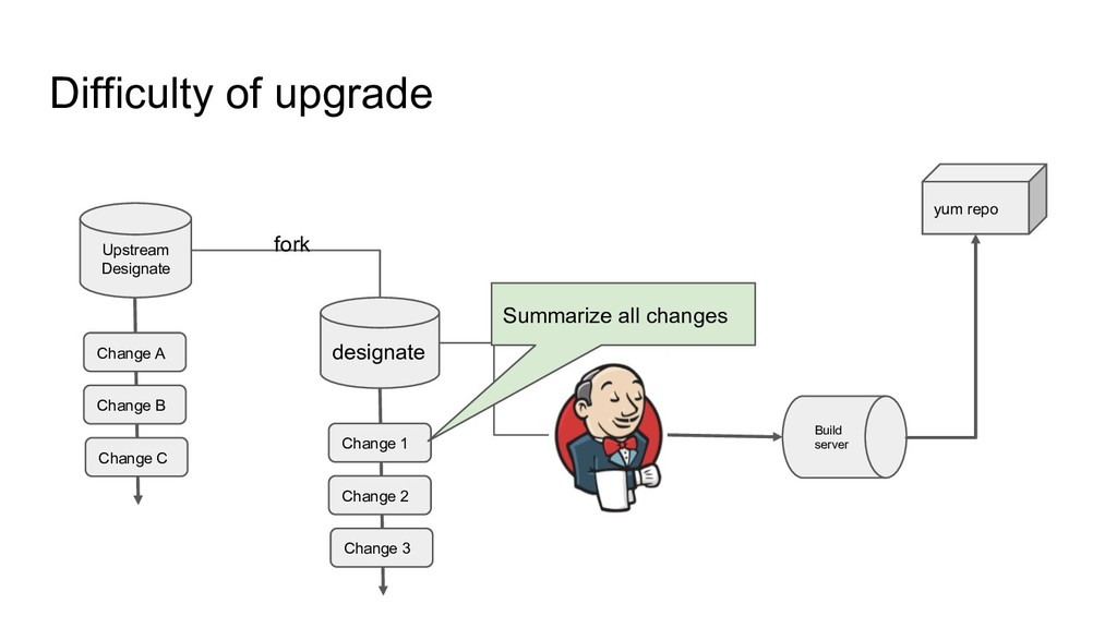 Difficulty of upgrade Upstream Designate design...