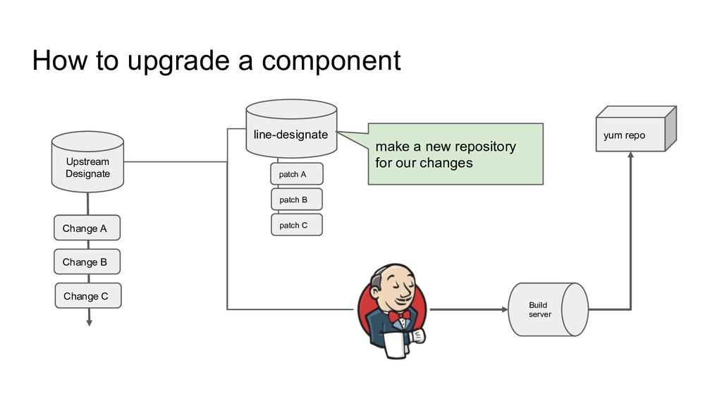 How to upgrade a component Upstream Designate l...