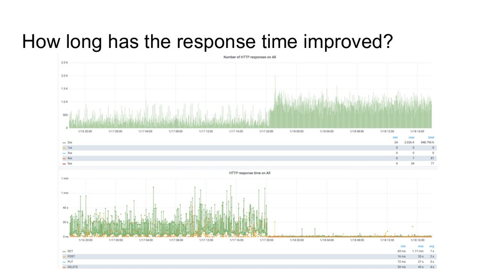 How long has the response time improved?