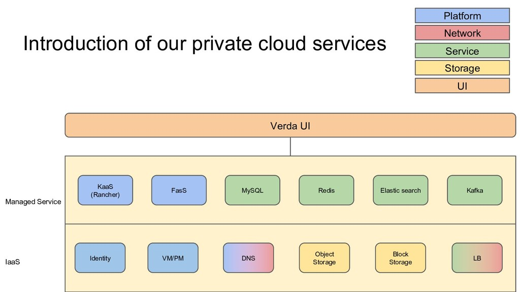 Introduction of our private cloud services Iden...