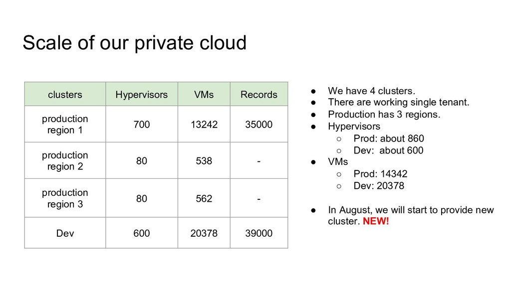 Scale of our private cloud clusters Hypervisors...