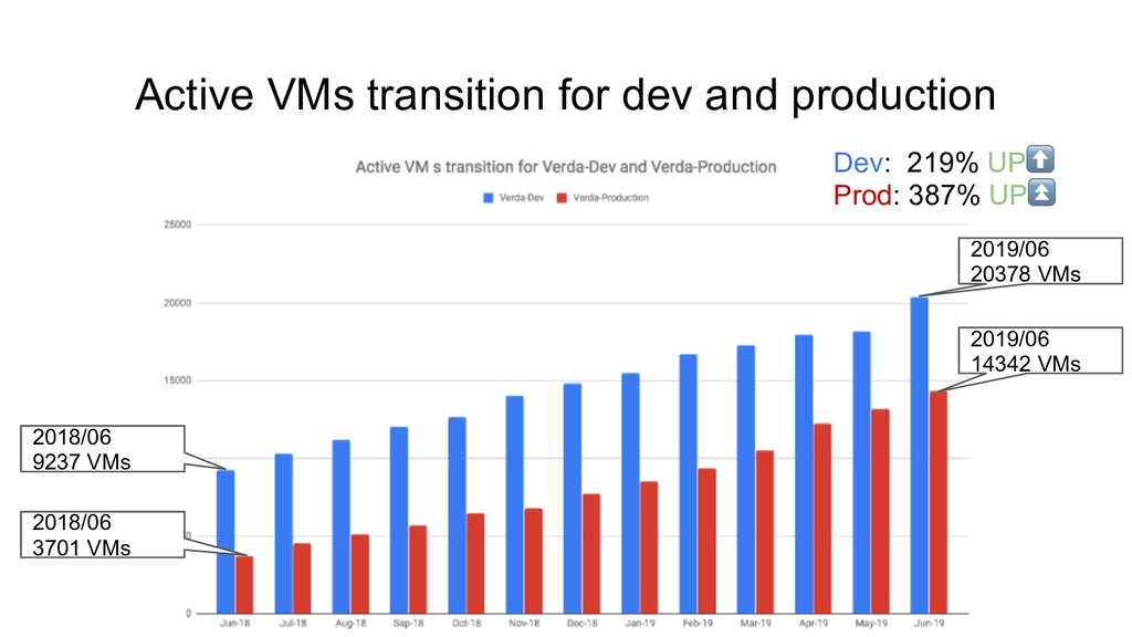 Active VMs transition for dev and production De...
