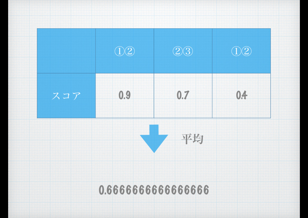 ᶃᶄ ᶄᶅ ᶃᶄ είΞ 0.9 0.7 0.4 ฏۉ 0.6666666666666666