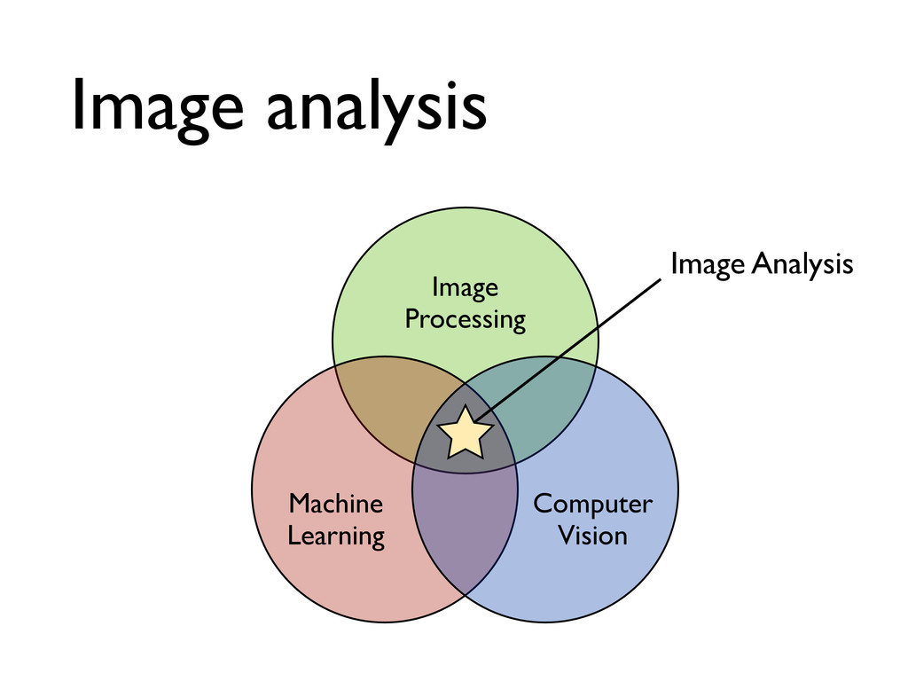Image analysis Image Processing Computer Vision...
