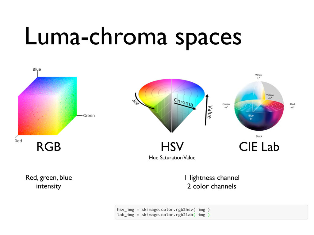 Luma-chroma spaces RGB HSV Hue Saturation Value...
