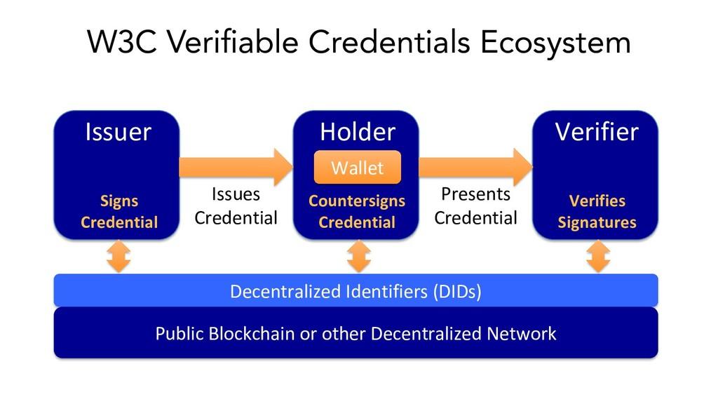 W3C Verifiable Credentials Ecosystem Holder Issu...