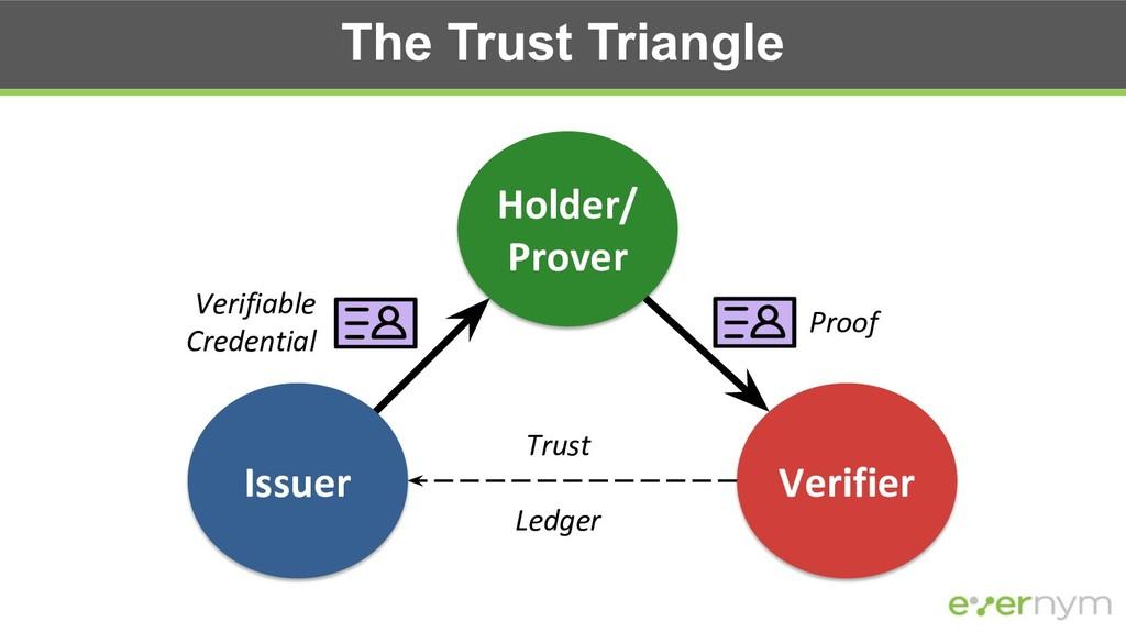 The Trust Triangle Holder/ Prover Issuer Verifi...