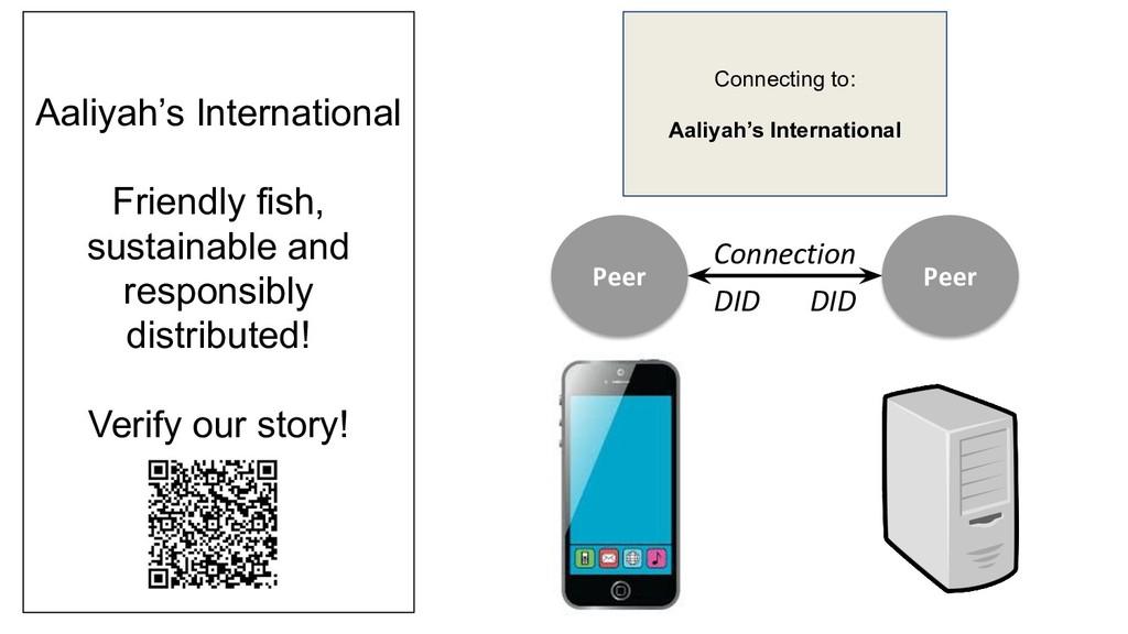 Peer Peer Connection Aaliyah's International Fr...