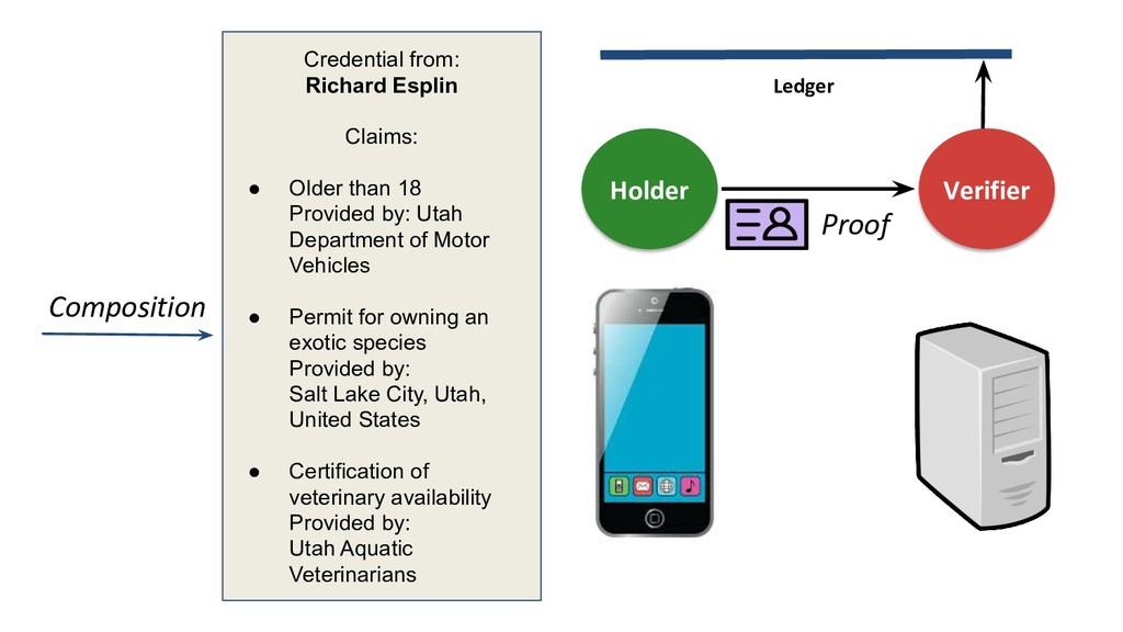 Holder Verifier Credential from: Richard Esplin...