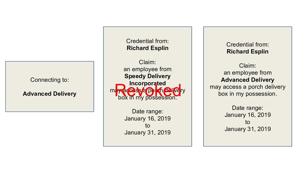Credential from: Richard Esplin Claim: an emplo...