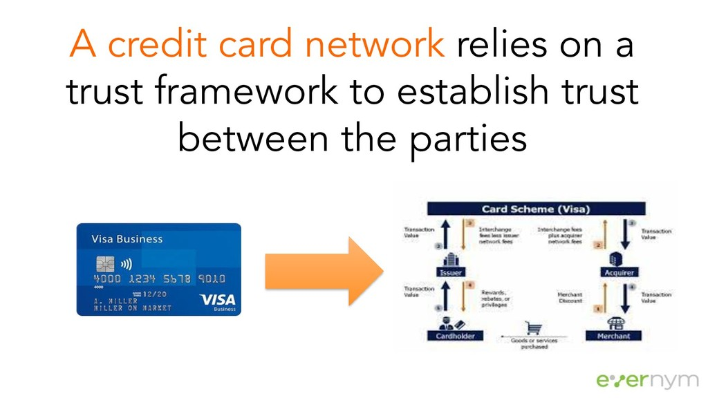 A credit card network relies on a trust framewo...