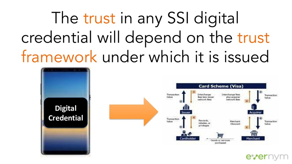 The trust in any SSI digital credential will de...