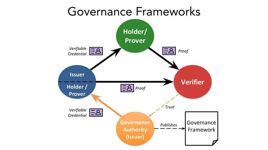 Holder/ Prover Verifier Verifiable Credential P...