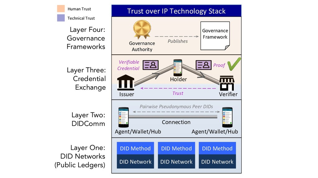 Layer One: DID Networks (Public Ledgers) Agent/...