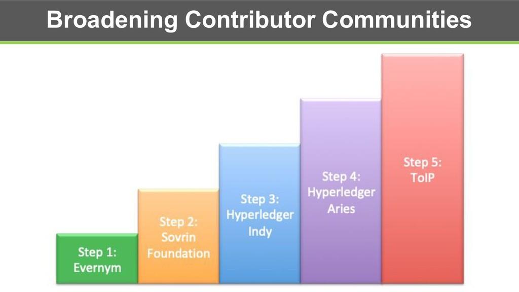 Broadening Contributor Communities