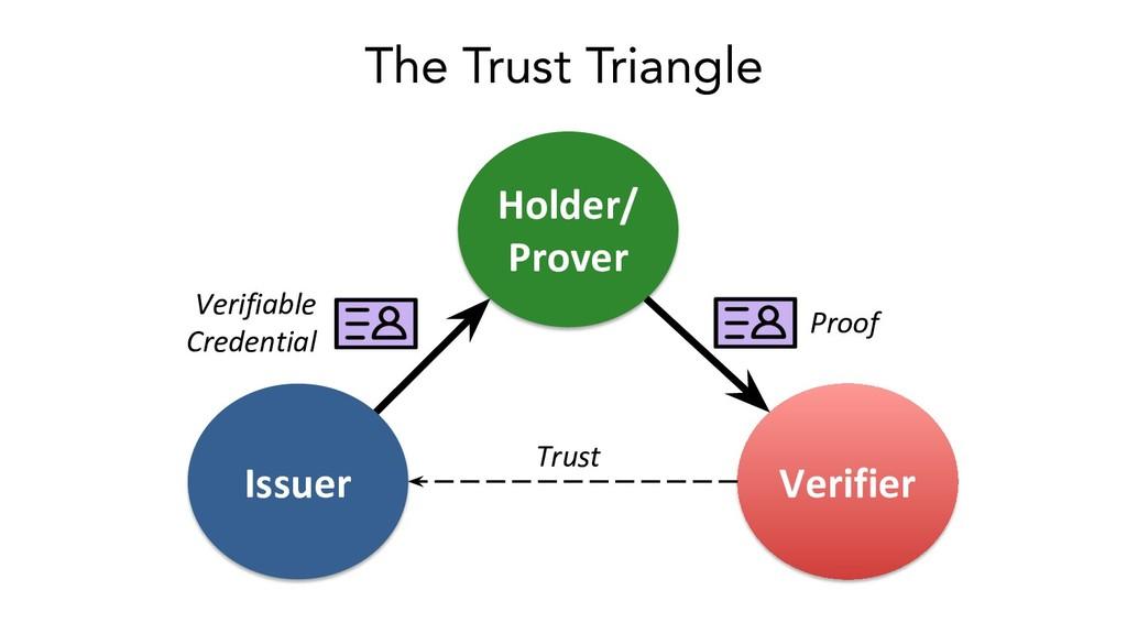 Holder/ Prover Issuer Verifier Verifiable Crede...