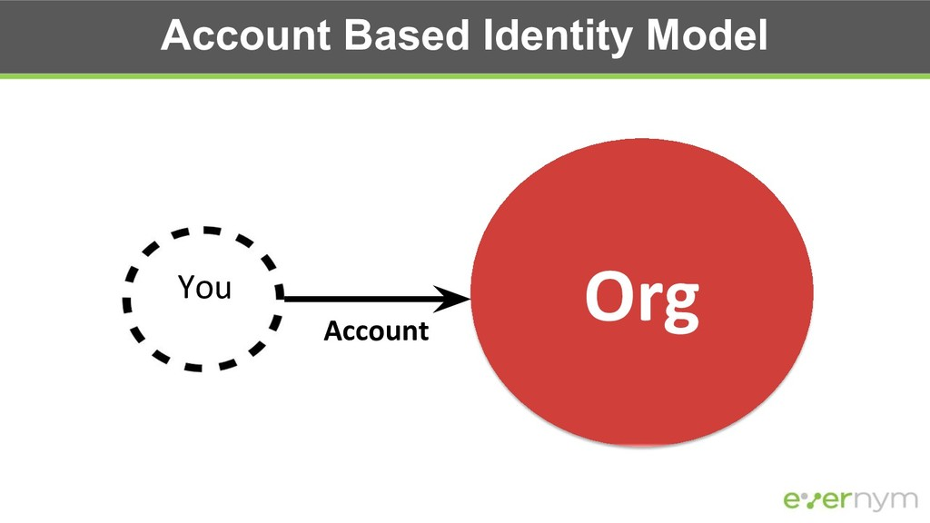 Account Based Identity Model Org You Account