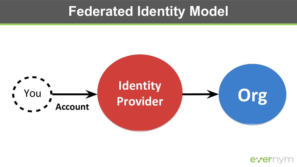 Federated Identity Model Org You Identity Provi...