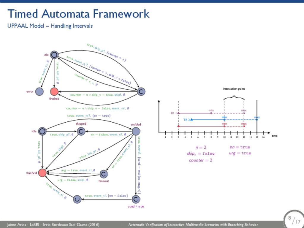 Timed Automata Framework UPPAAL Model – Handlin...