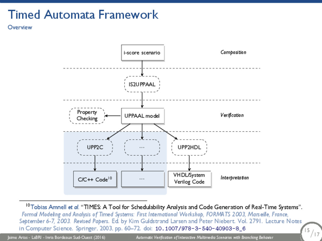 Timed Automata Framework Overview i-score scena...