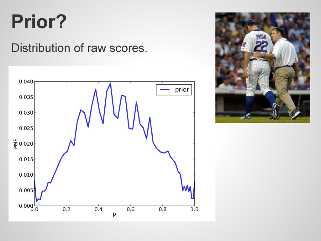 Prior? Distribution of raw scores.