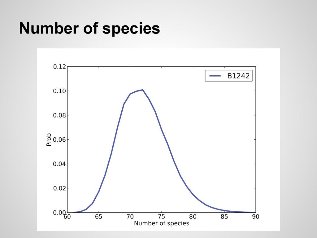 Number of species