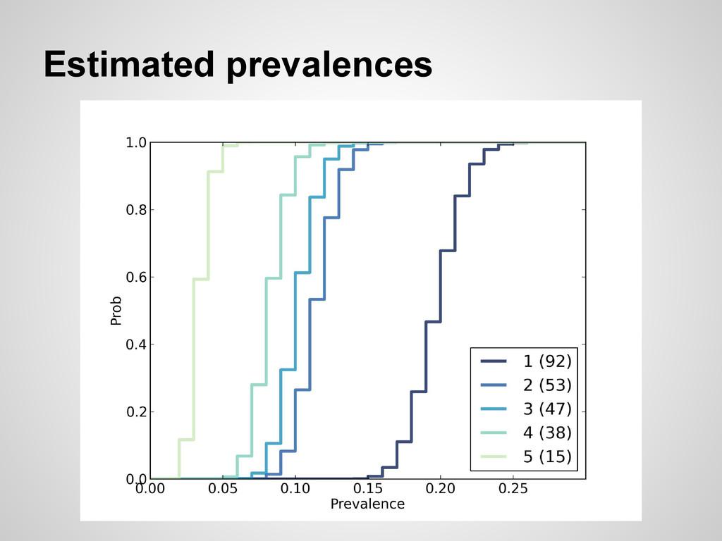 Estimated prevalences