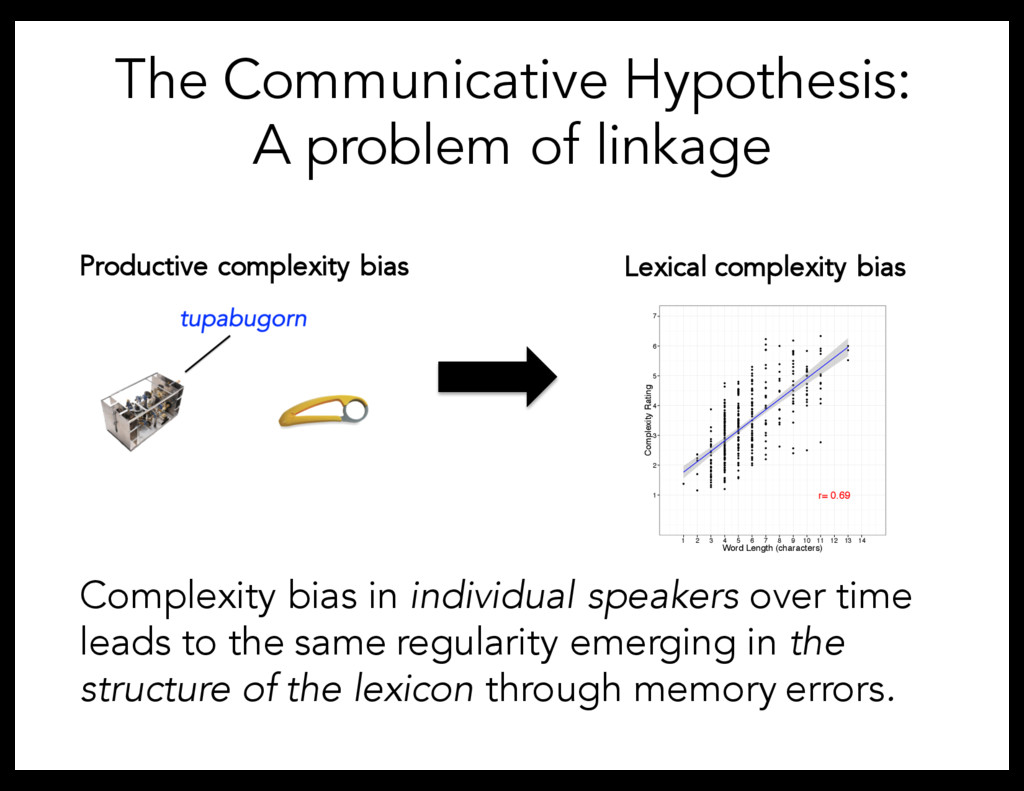 The Communicative Hypothesis: A problem of link...
