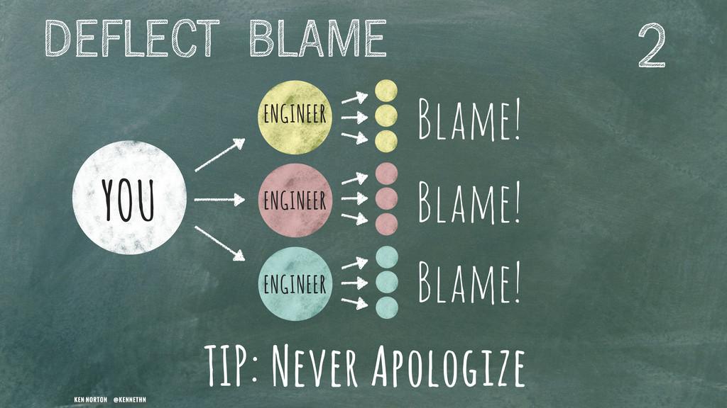 KEN NORTON @KENNETHN Blame! Blame! Blame! YOU E...