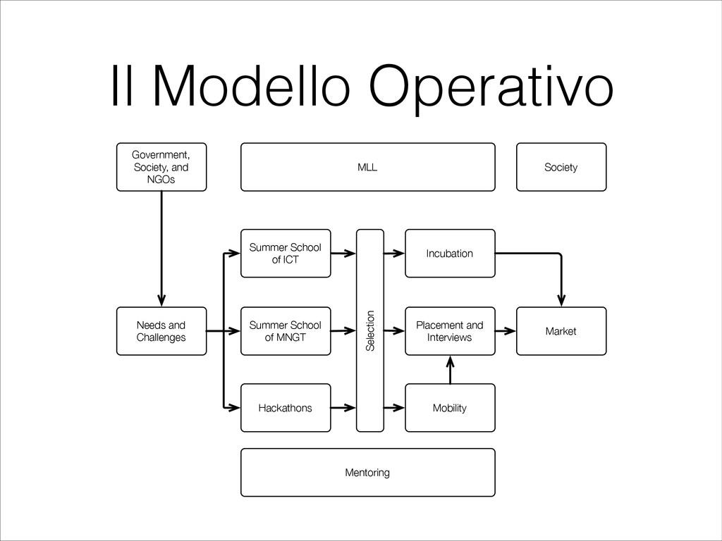Il Modello Operativo Selection Summer School of...
