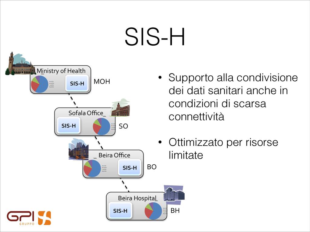 SIS-H SIS#H% Ministry(of(Health( SIS#H% Sofala(...
