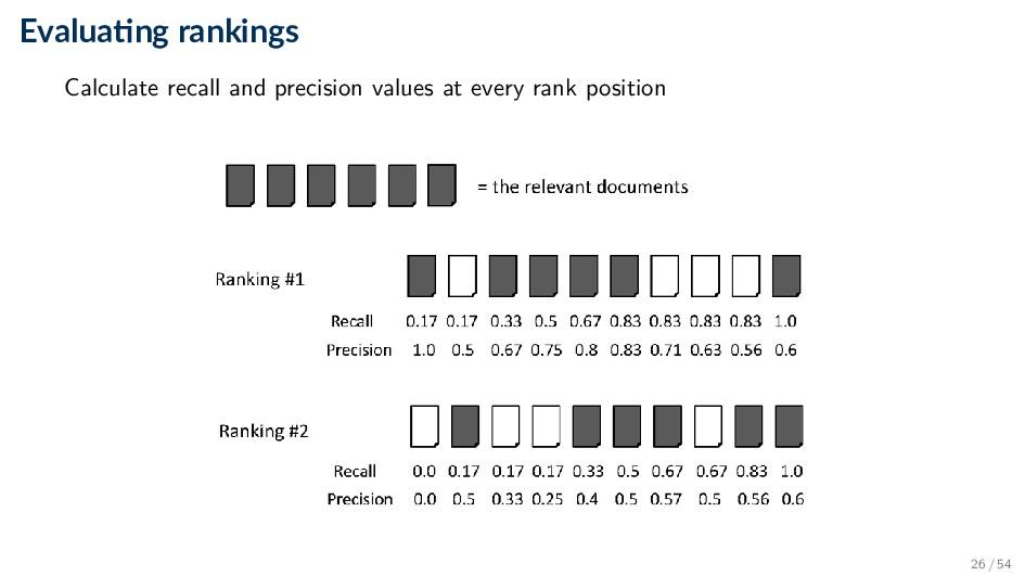 Evalua ng rankings Calculate recall and precisi...