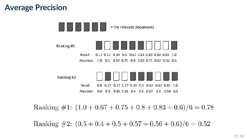 Average Precision 32 / 54