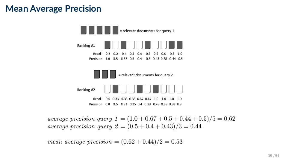 Mean Average Precision 35 / 54