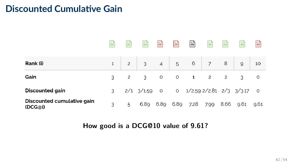 Discounted Cumula ve Gain How good is a DCG@10 ...