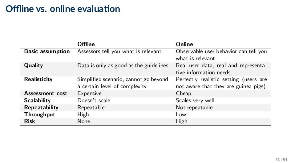 Offline vs. online evalua on Offline Online Basic...