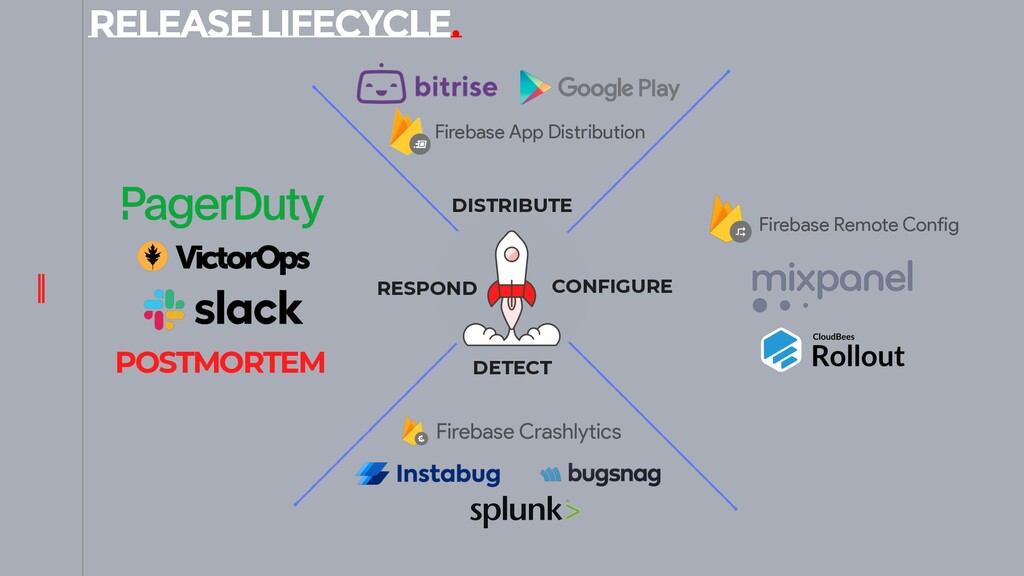 RELEASE LIFECYCLE. DISTRIBUTE DETECT RESPOND CO...