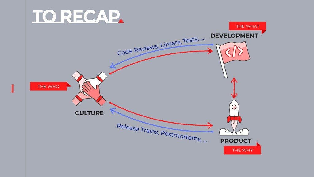 TO RECAP. CULTURE PRODUCT DEVELOPMENT THE WHO T...