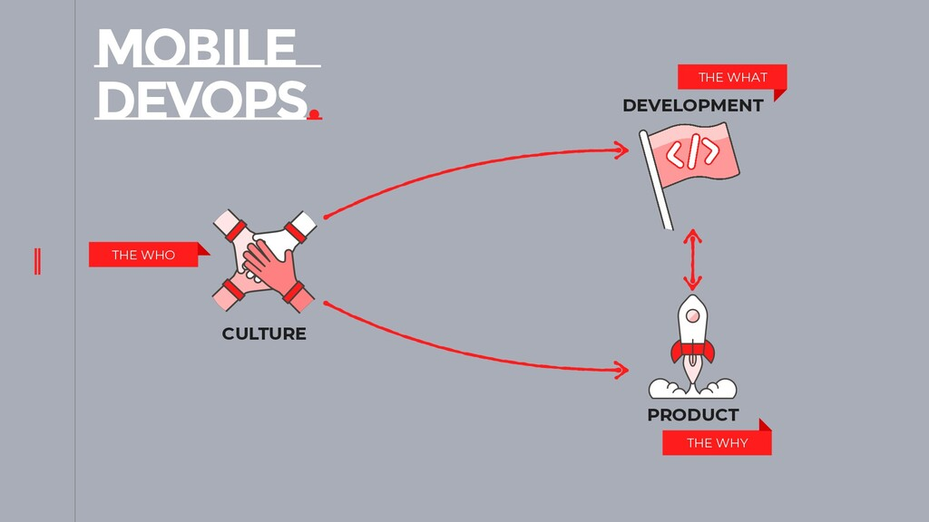 MOBILE DEVOPS. CULTURE PRODUCT DEVELOPMENT THE ...