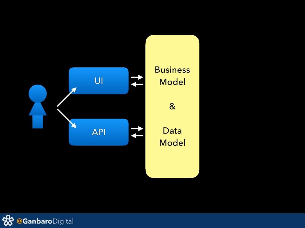 @GanbaroDigital Business Model & Data Model UI ...