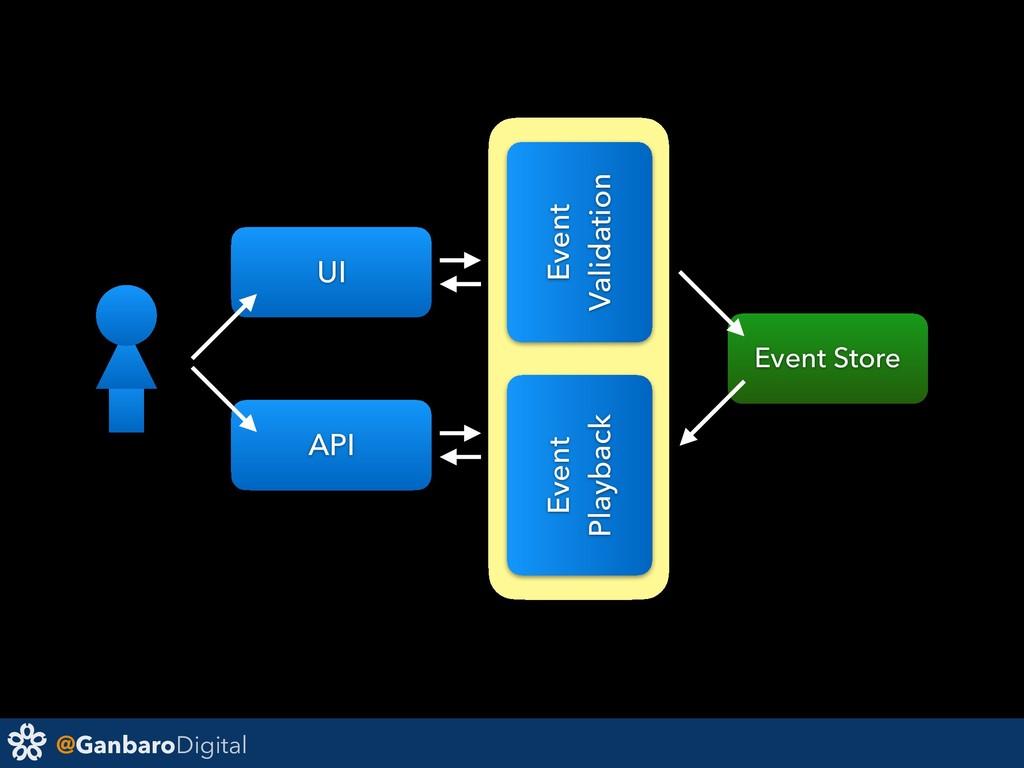 @GanbaroDigital Event Validation UI Event Store...