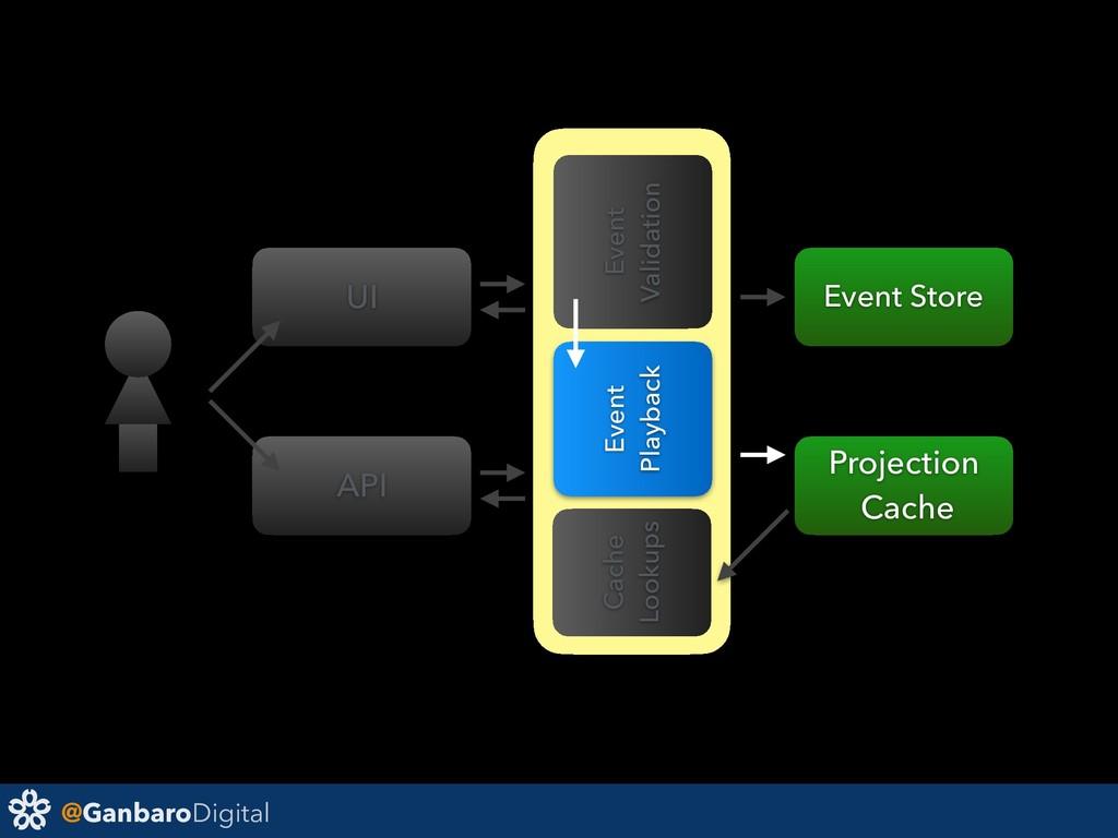 @GanbaroDigital Event Validation UI API Event P...