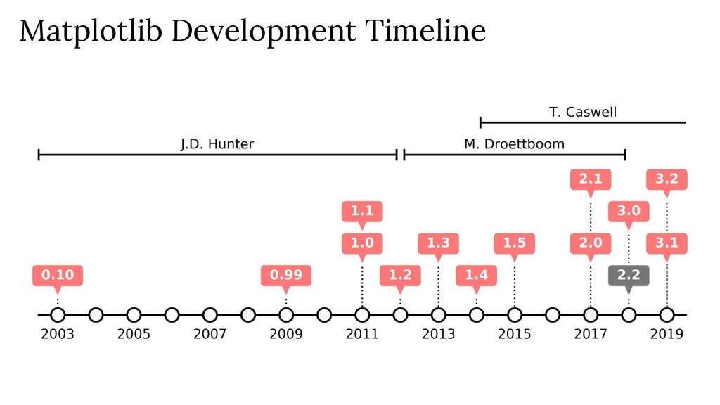 Matplotlib Development Timeline