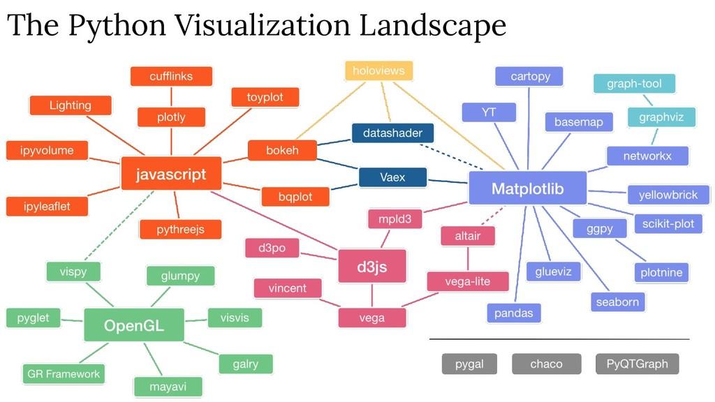 The Python Visualization Landscape