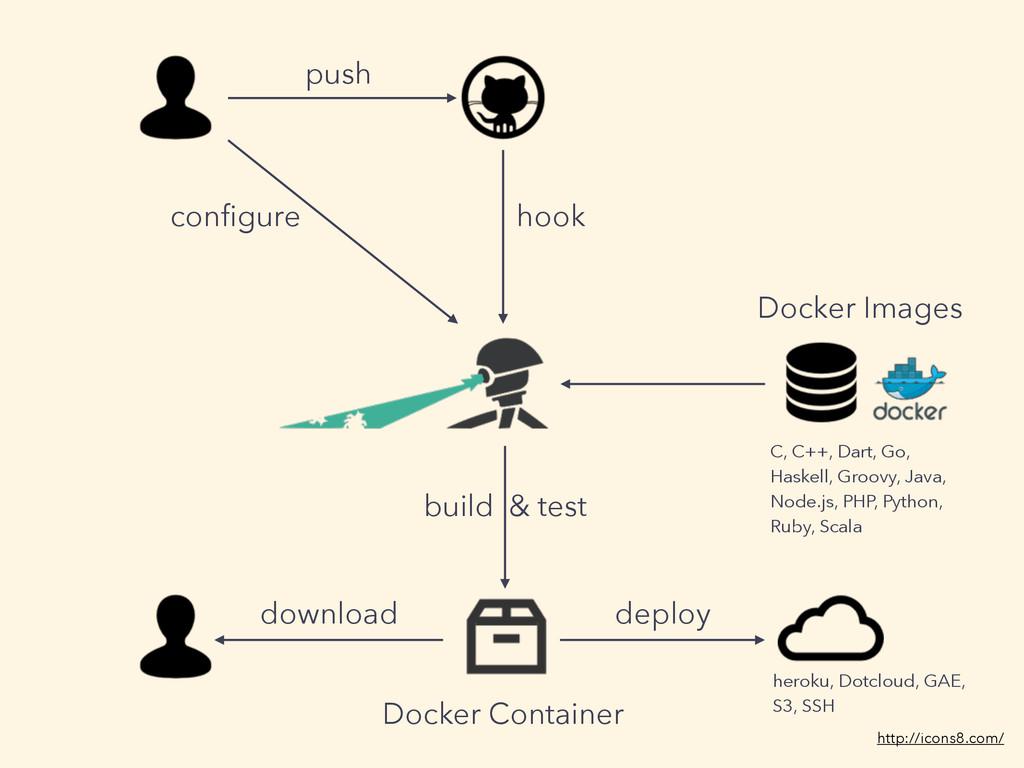 http://icons8.com/ push configure hook Docker Im...