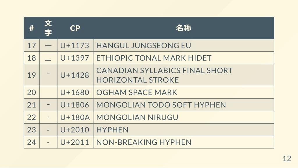 # ⽂ 字 CP 名称 17 ᅳ U+1173 HANGUL JUNGSEONG EU 18 ...
