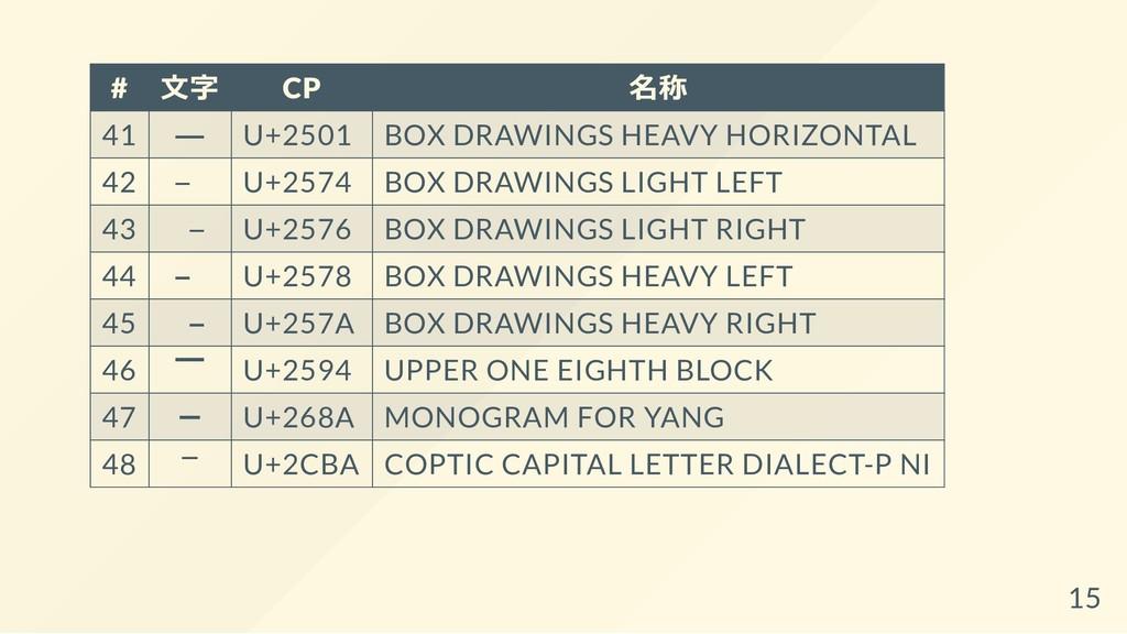 # ⽂字 CP 名称 41 ━ U+2501 BOX DRAWINGS HEAVY HORIZ...