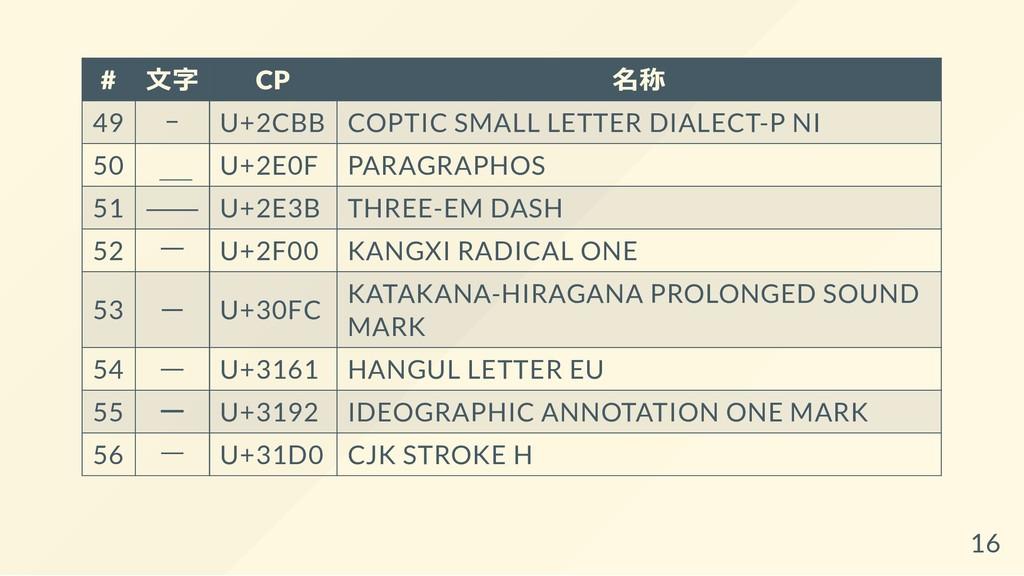 # ⽂字 CP 名称 49 ⲻ U+2CBB COPTIC SMALL LETTER DIAL...