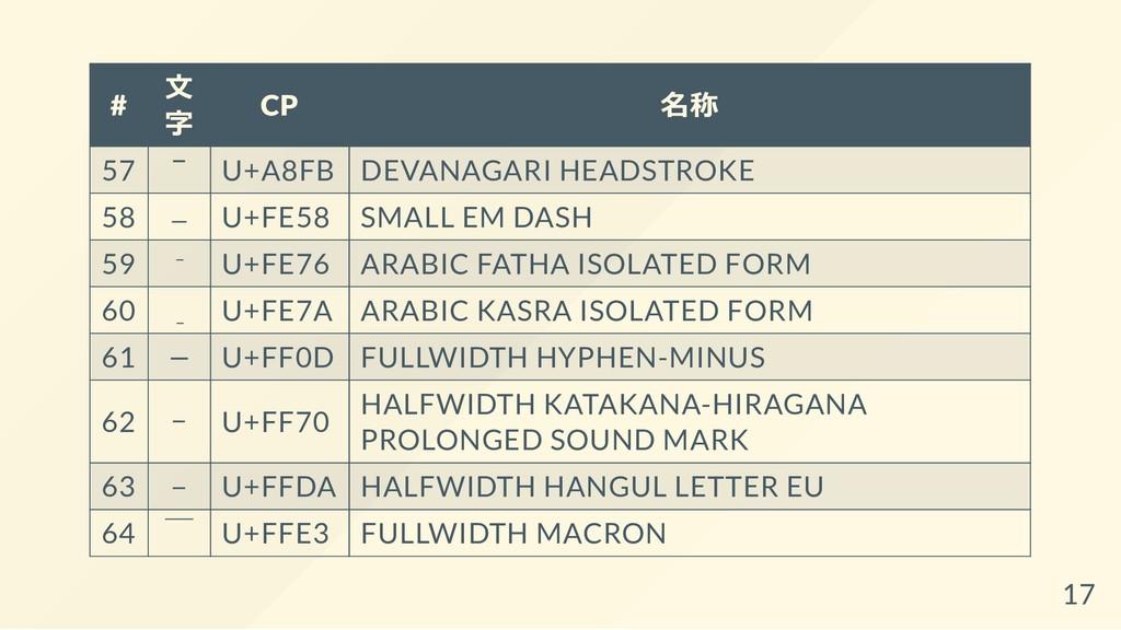 # ⽂ 字 CP 名称 57 ꣻ U+A8FB DEVANAGARI HEADSTROKE 5...