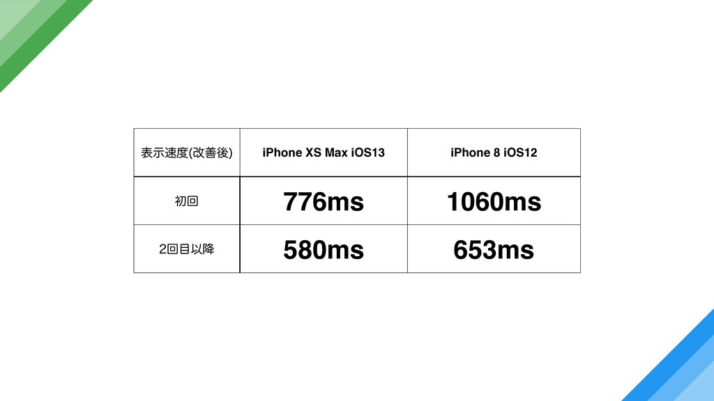 දࣔ վળޙ  iPhone XS Max iOS13 iPhone 8 iOS12 ॳճ...